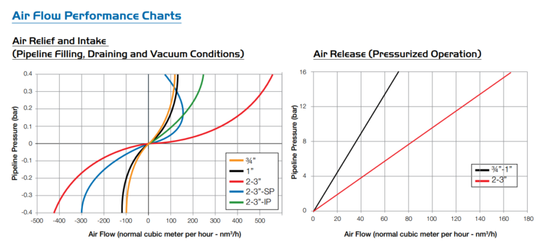 Air Release Valve performance ```chart UK