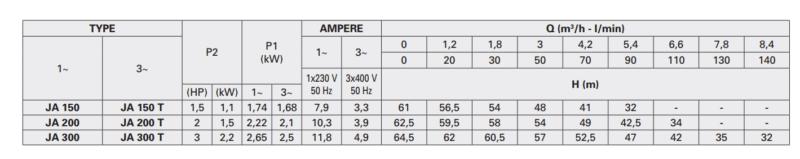 Jet Pump : JA150-300 Cast Iron Inline Self Priming Single Phase table