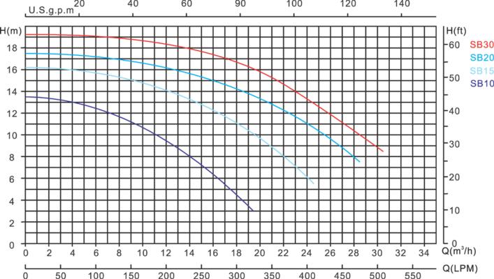 MEGA: SB Pool Pumping Equipment UK chart