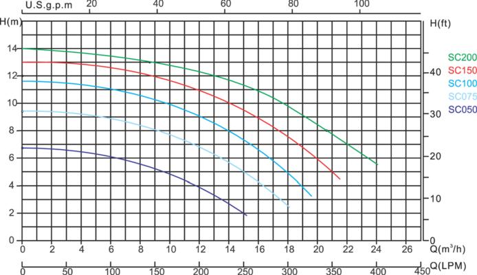 MEGA: SC Pool Pumping Equipment UK chart