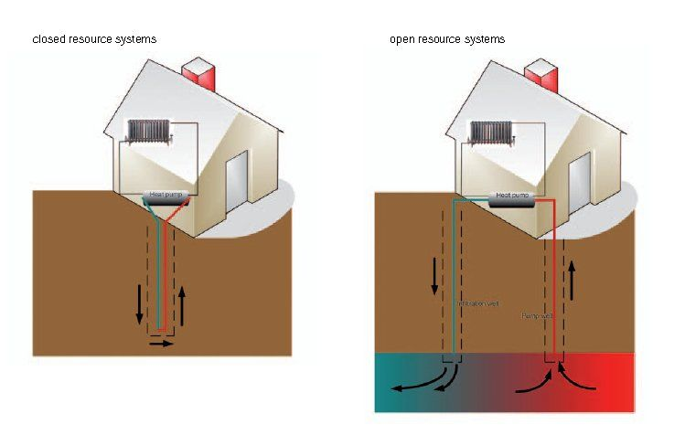 Geothermical energy