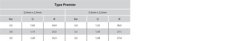 """REGEN T500: Premier - Impact Full Circle Sprinkler Systems UK 3/4"""" Female 3.5x2.5mm table"""
